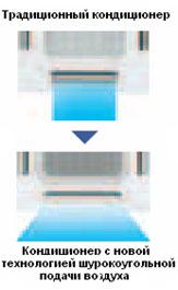 Широкоугольный поток воздуха